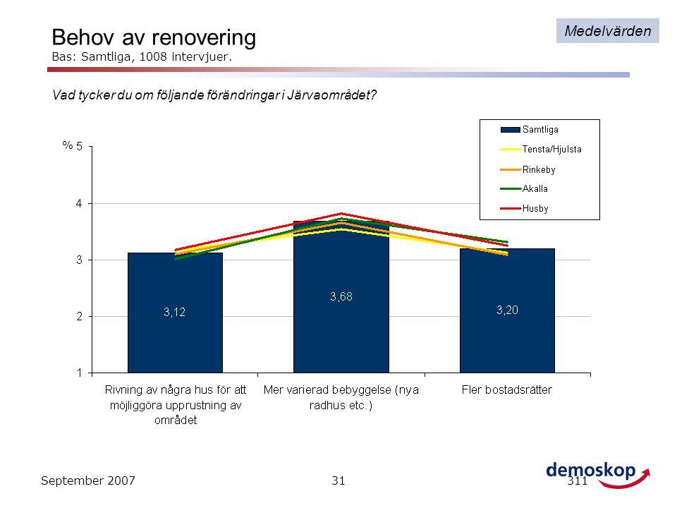September 200731311 Vad tycker du om följande förändringar i Järvaområdet? Behov av renovering Bas: Samtliga, 1008 intervjuer. % Medelvärden
