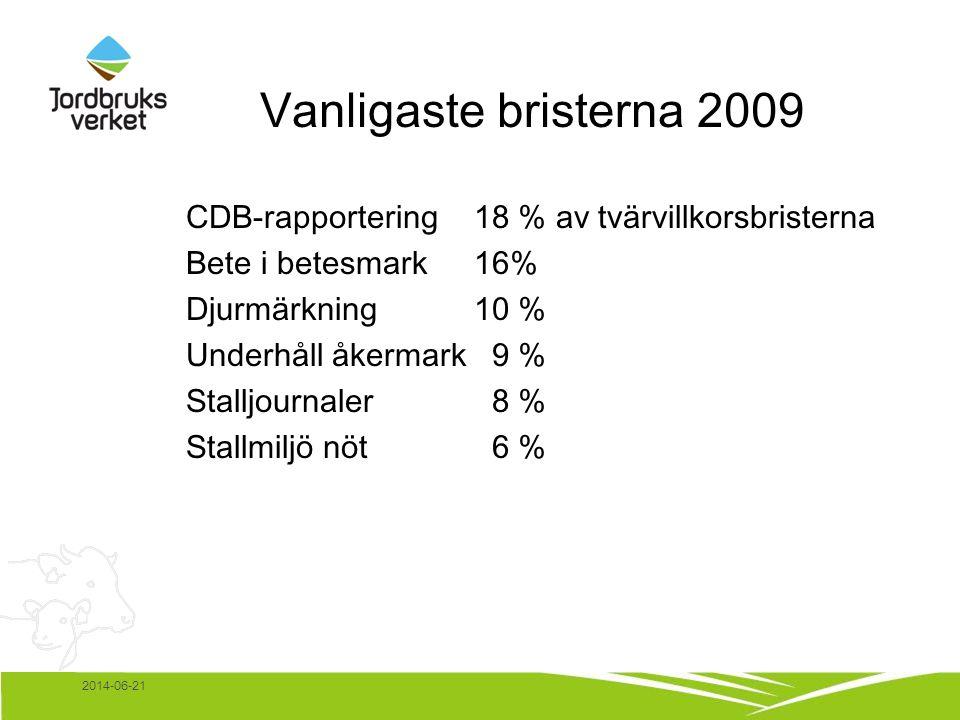 2014-06-21 Vanligaste bristerna 2009 CDB-rapportering 18 % av tvärvillkorsbristerna Bete i betesmark16% Djurmärkning10 % Underhåll åkermark 9 % Stalljournaler 8 % Stallmiljö nöt 6 %