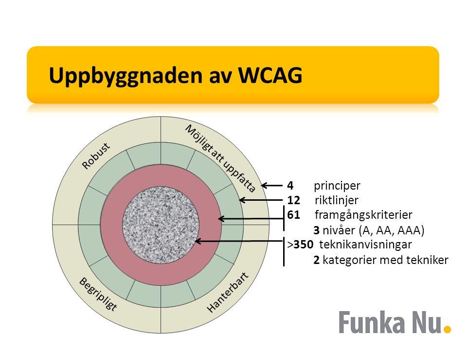 Uppbyggnaden av WCAG 4 principer 12 riktlinjer Hanterbart Begripligt Robust Möjligt att uppfatta >350 teknikanvisningar 2 kategorier med tekniker 61 framgångskriterier 3 nivåer (A, AA, AAA)