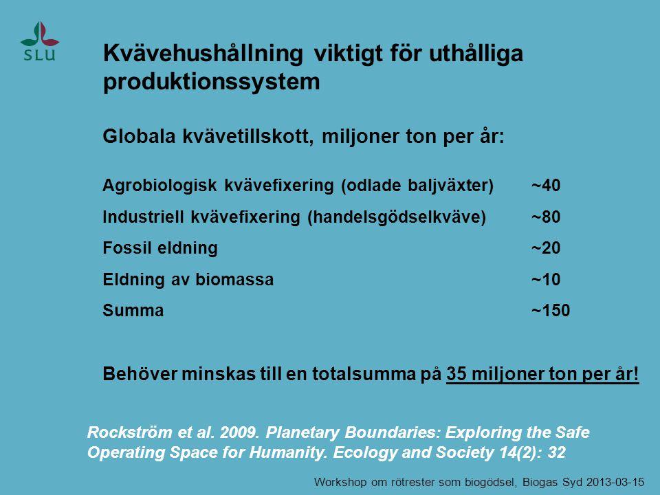 Kvävehushållning viktigt för uthålliga produktionssystem Globala kvävetillskott, miljoner ton per år: Agrobiologisk kvävefixering (odlade baljväxter)