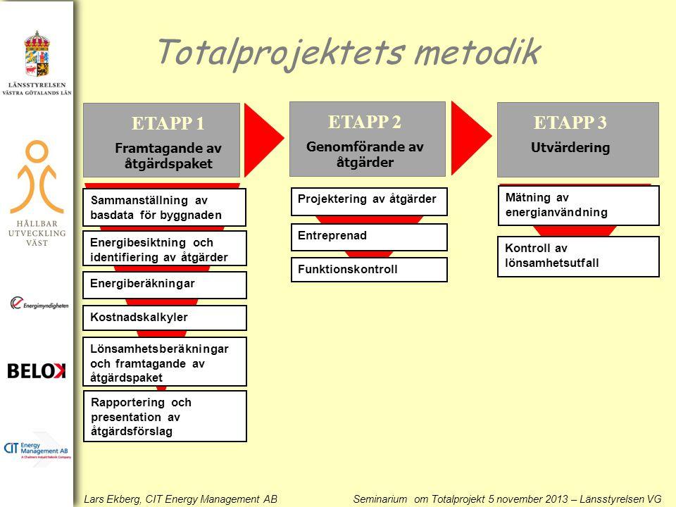 Lars Ekberg, CIT Energy Management AB Seminarium om Totalprojekt 5 november 2013 – Länsstyrelsen VG Totalprojektets metodik ETAPP 1 Framtagande av åtg