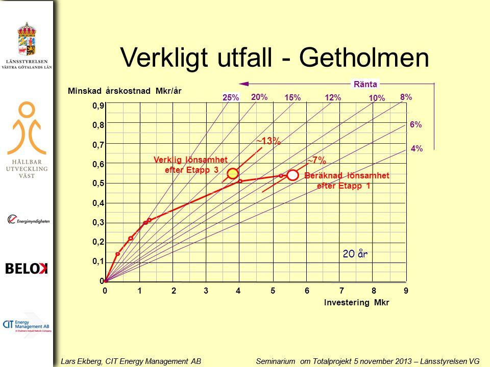 Lars Ekberg, CIT Energy Management AB Seminarium om Totalprojekt 5 november 2013 – Länsstyrelsen VG 20% 15% 10% 25% 8% 4% 12% 6% 0,9 0,8 0,7 0,6 0,5 0