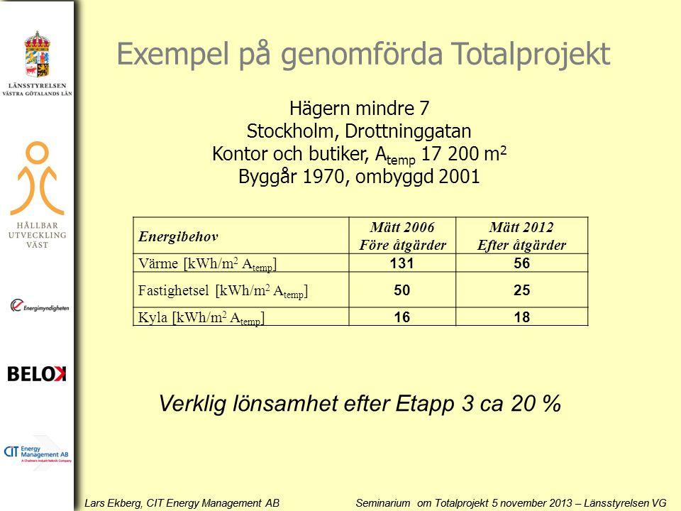 Lars Ekberg, CIT Energy Management AB Seminarium om Totalprojekt 5 november 2013 – Länsstyrelsen VG Energibehov Mätt 2006 Före åtgärder Mätt 2012 Efte