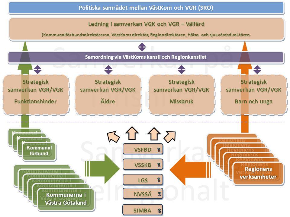 Samverkan delregionalt Samverkan på länsnivå VSFBD VSSKB LGS NVSSÄ SIMBA Strategisk samverkan VGR/VGK Äldre Strategisk samverkan VGR/VGK Äldre Regione