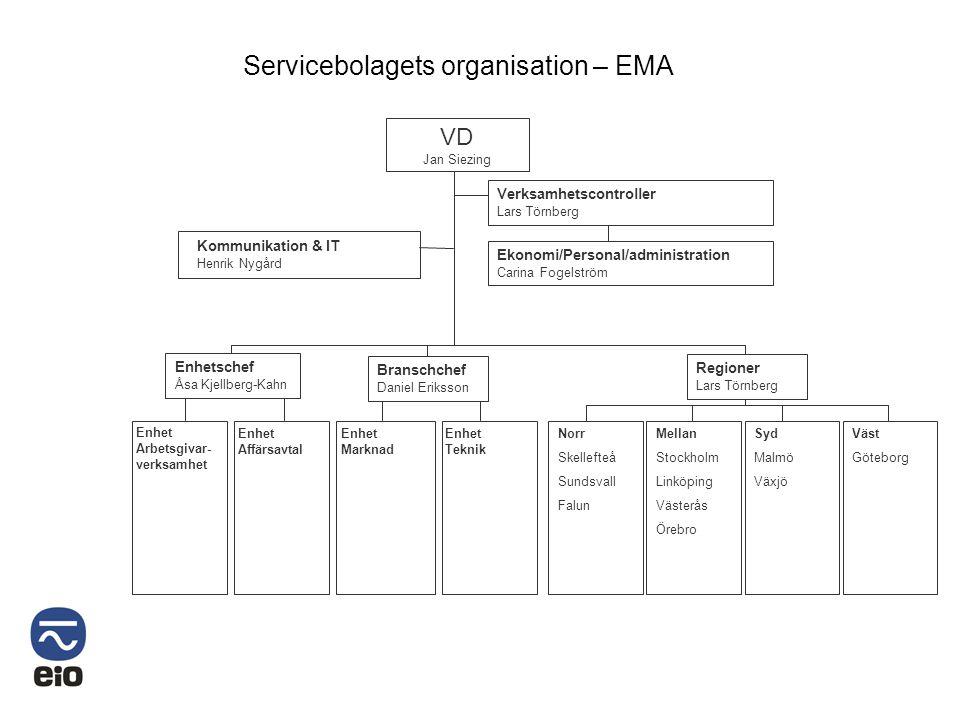 Enhet Marknad Servicebolagets organisation – EMA VD Jan Siezing Kommunikation & IT Henrik Nygård Enhet Arbetsgivar- verksamhet Enhet Affärsavtal Enhet