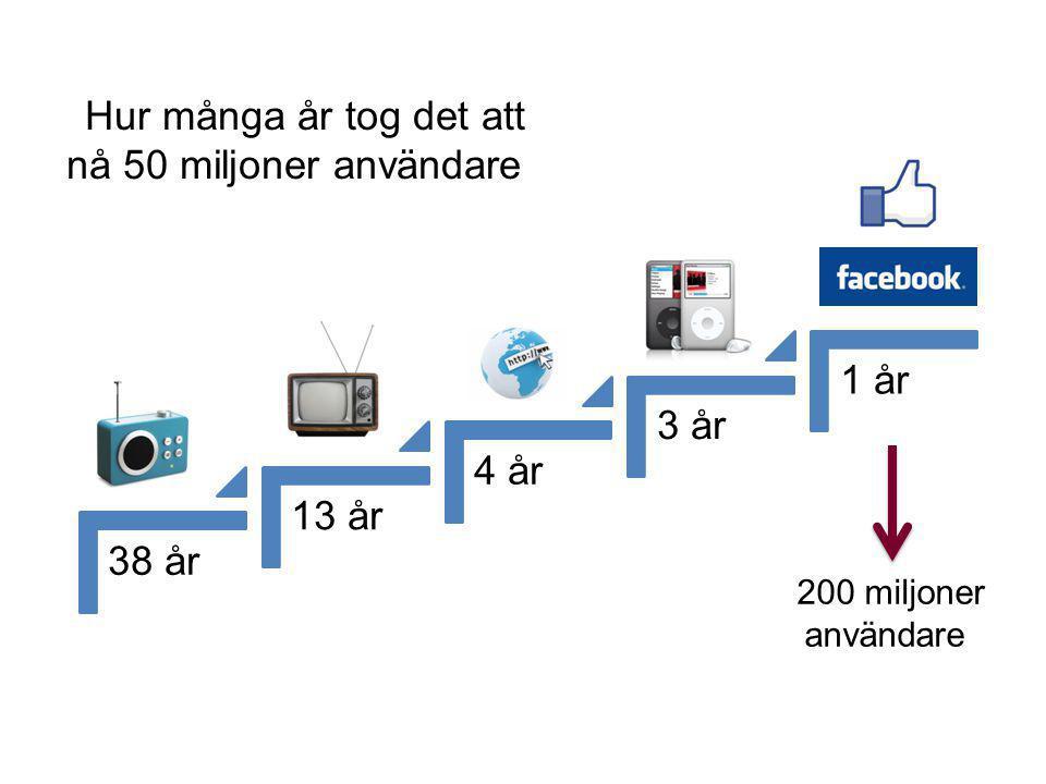 38 år 13 år 4 år 3 år 1 år Hur många år tog det att nå 50 miljoner användare? 200 miljoner användare