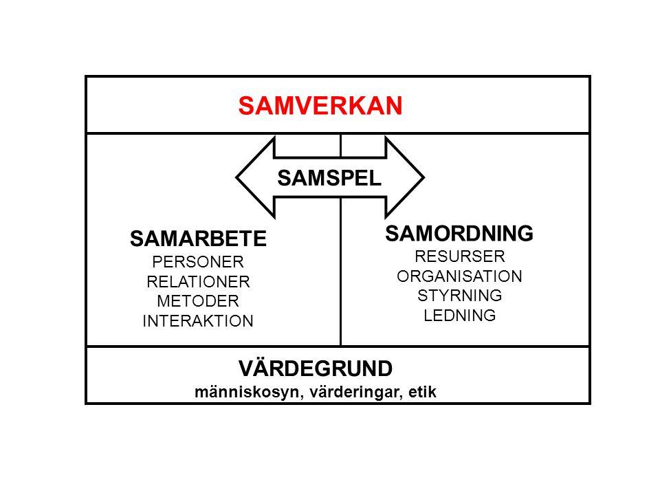 VÄRDEGRUND människosyn, värderingar, etik SAMVERKAN SAMARBETE PERSONER RELATIONER METODER INTERAKTION SAMORDNING RESURSER ORGANISATION STYRNING LEDNING SAMSPEL