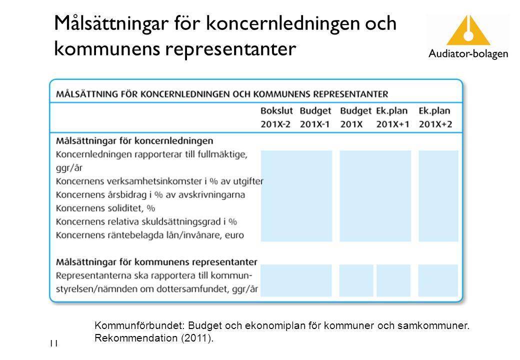 Målsättningar för koncernledningen och kommunens representanter 11 Kommunförbundet: Budget och ekonomiplan för kommuner och samkommuner.