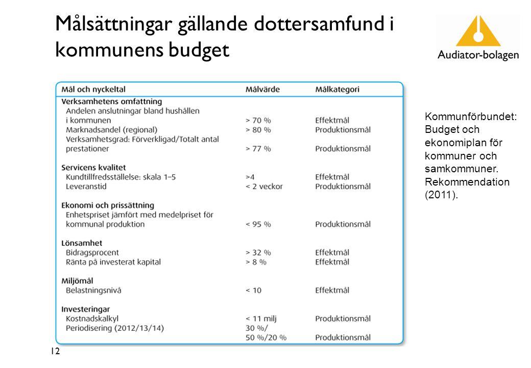 Målsättningar gällande dottersamfund i kommunens budget 12 Kommunförbundet: Budget och ekonomiplan för kommuner och samkommuner.