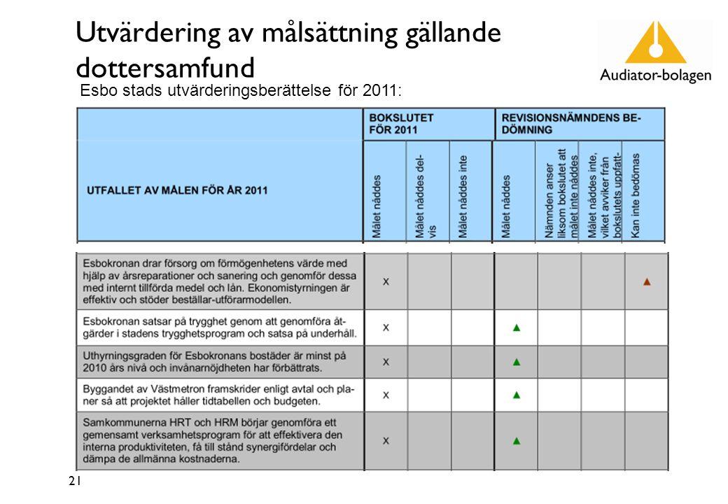 Utvärdering av målsättning gällande dottersamfund 21 Esbo stads utvärderingsberättelse för 2011: