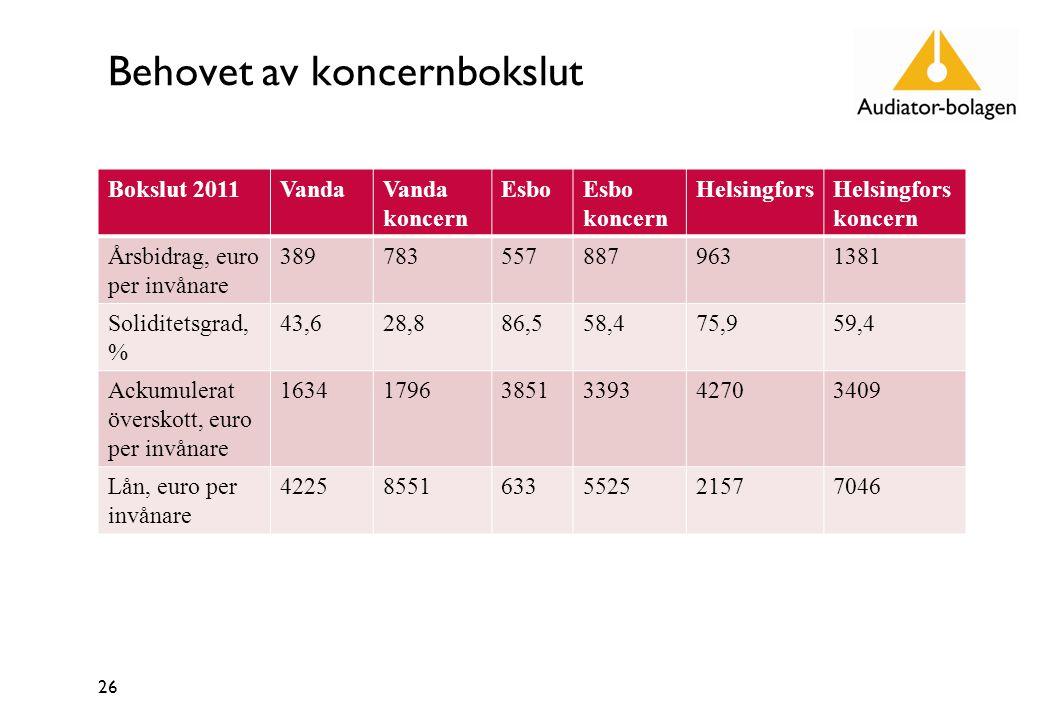 Behovet av koncernbokslut Bokslut 2011VandaVanda koncern EsboEsbo koncern HelsingforsHelsingfors koncern Årsbidrag, euro per invånare 3897835578879631381 Soliditetsgrad, % 43,628,886,558,475,959,4 Ackumulerat överskott, euro per invånare 163417963851339342703409 Lån, euro per invånare 42258551633552521577046 26