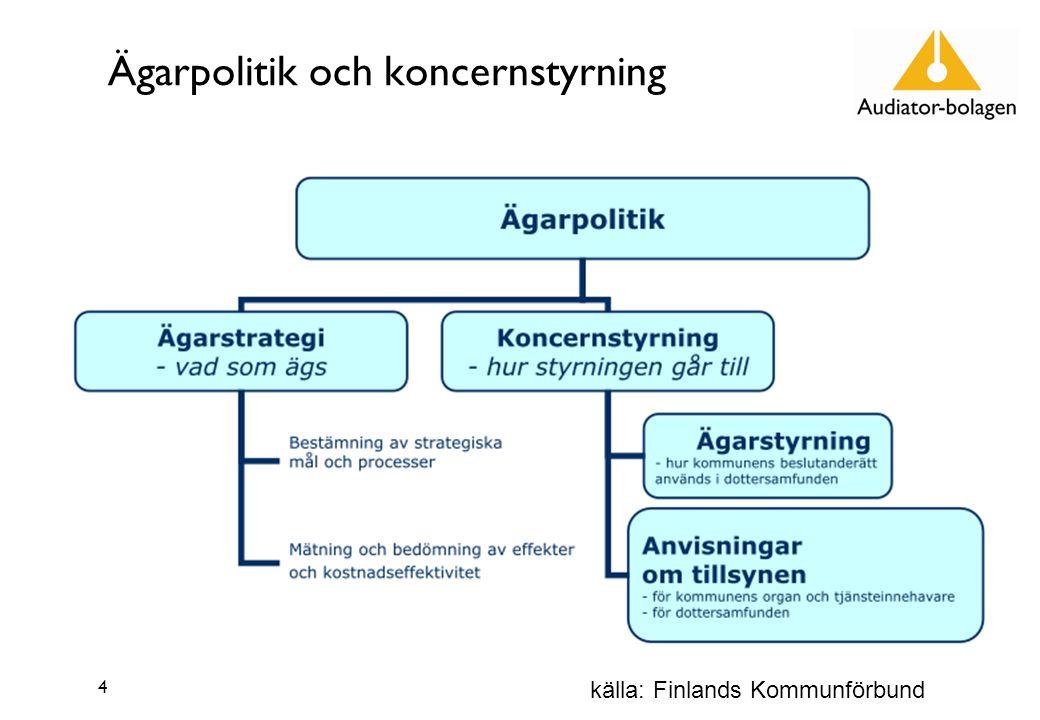 Ägarpolitik och koncernstyrning 4 källa: Finlands Kommunförbund