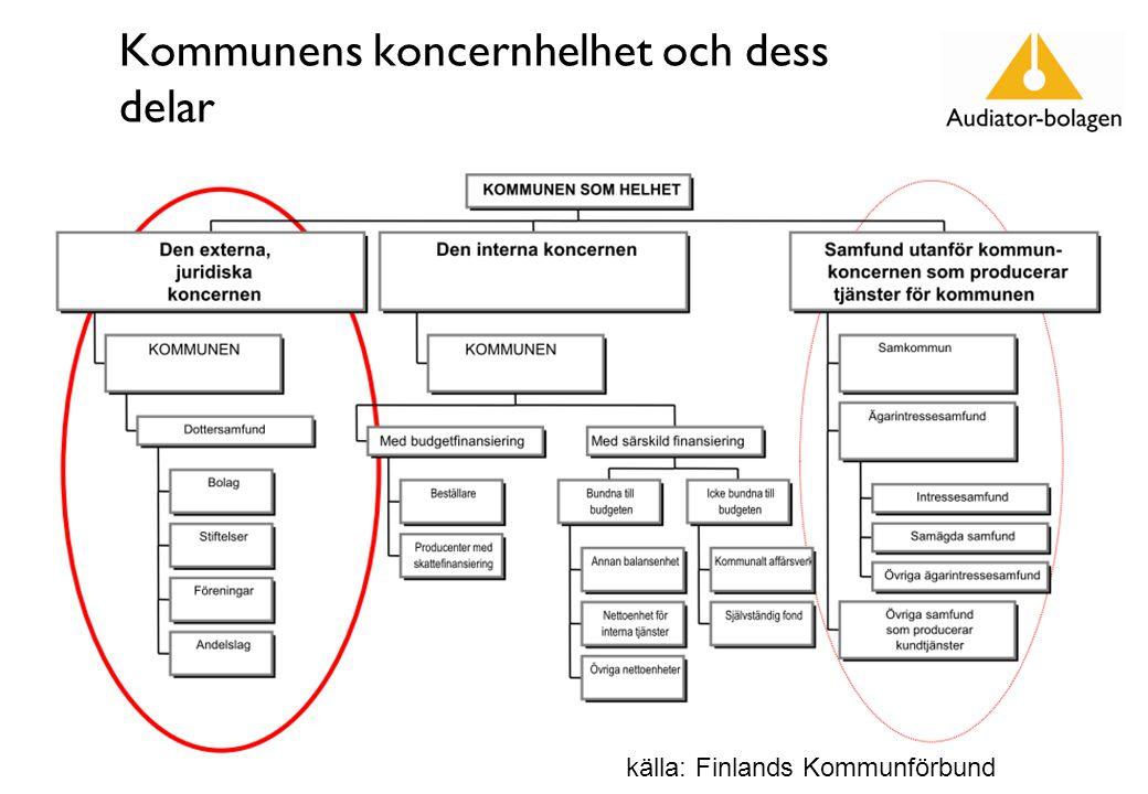 Kommunens koncernhelhet och dess delar 7 källa: Finlands Kommunförbund