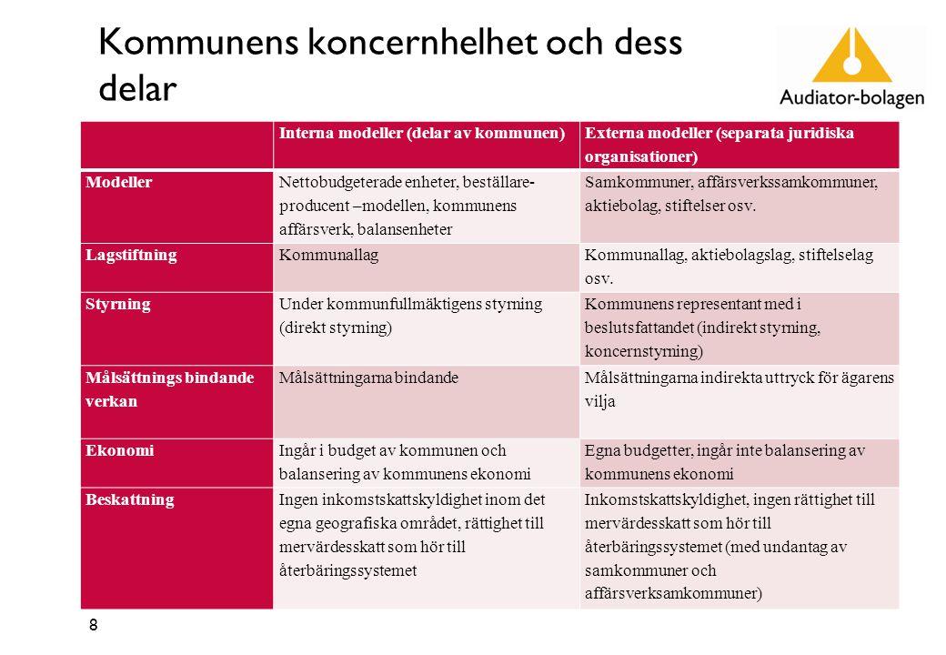 Kommunens koncernhelhet och dess delar 8 Interna modeller (delar av kommunen) Externa modeller (separata juridiska organisationer) Modeller Nettobudgeterade enheter, beställare- producent –modellen, kommunens affärsverk, balansenheter Samkommuner, affärsverkssamkommuner, aktiebolag, stiftelser osv.