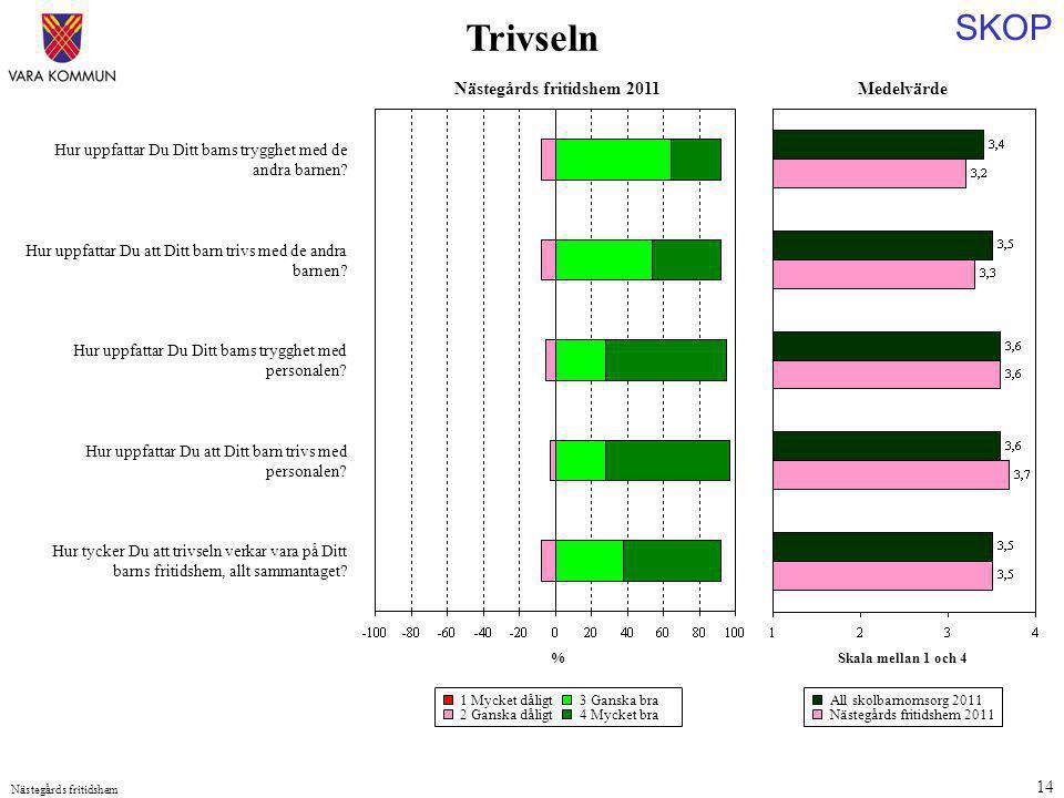 SKOP Nästegårds fritidshem 14 Medelvärde Skala mellan 1 och 4 Hur uppfattar Du Ditt barns trygghet med de andra barnen.