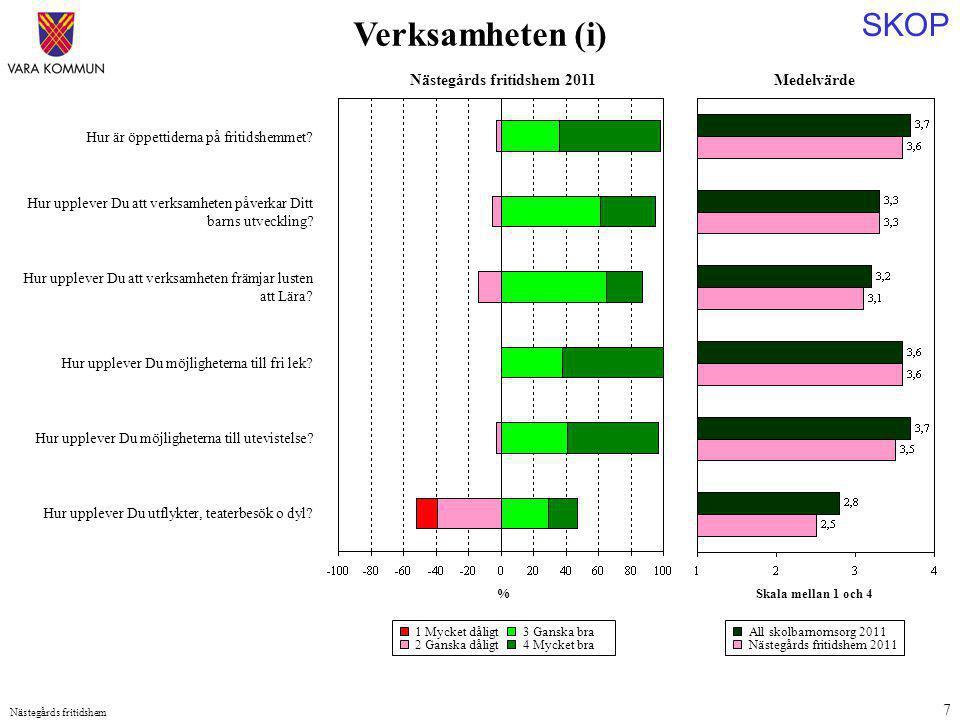 SKOP Nästegårds fritidshem 7 Medelvärde Skala mellan 1 och 4 Hur är öppettiderna på fritidshemmet? Hur upplever Du att verksamheten påverkar Ditt barn