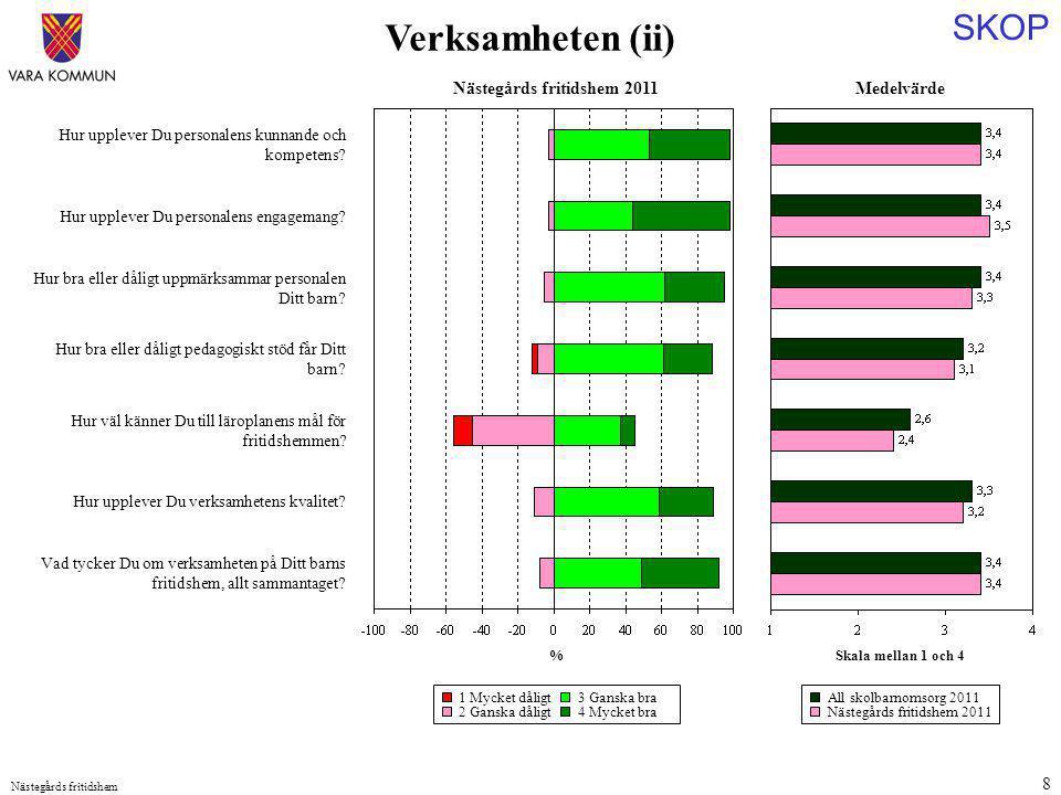 SKOP Nästegårds fritidshem 8 Medelvärde Skala mellan 1 och 4 Hur upplever Du personalens kunnande och kompetens? Hur upplever Du personalens engageman