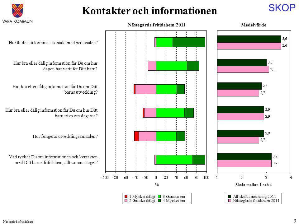 SKOP Nästegårds fritidshem 9 Medelvärde Skala mellan 1 och 4 Hur är det att komma i kontakt med personalen? Hur bra eller dålig information får Du om