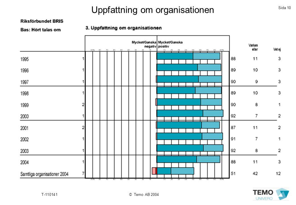 Sida 10 T-110141© Temo AB 2004 Uppfattning om organisationen