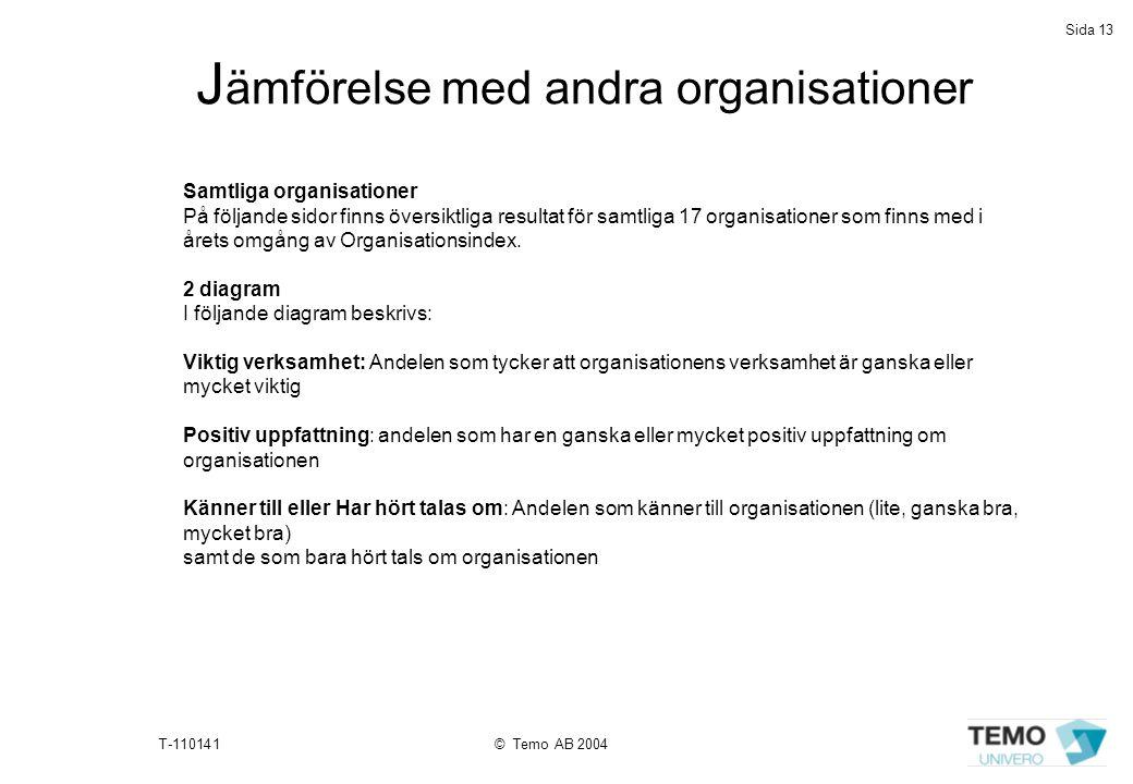 Sida 13 T-110141© Temo AB 2004 Samtliga organisationer På följande sidor finns översiktliga resultat för samtliga 17 organisationer som finns med i år