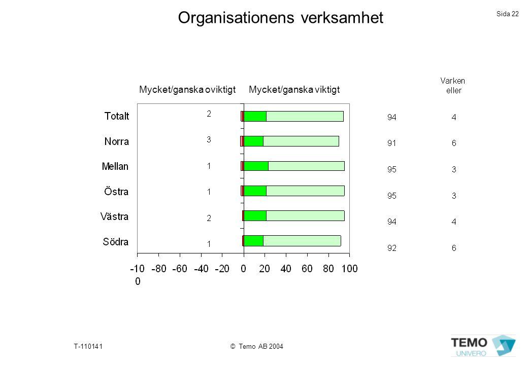 Sida 22 T-110141© Temo AB 2004 Organisationens verksamhet Mycket/ganska oviktigtMycket/ganska viktigt