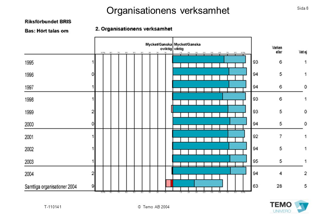 Sida 9 T-110141© Temo AB 2004 O rganisationens situation och utveckling - organisationens verksamhet • 94 procent av de som hört talas om/känner till BRIS anser att organisationens verksamhet är mycket eller ganska viktig.