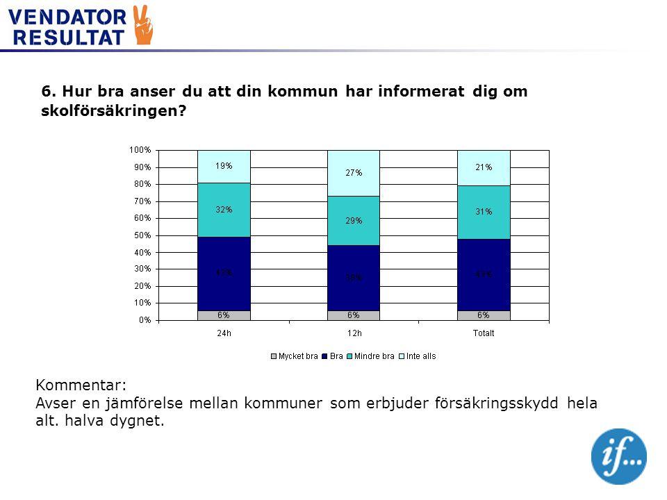 6. Hur bra anser du att din kommun har informerat dig om skolförsäkringen? Kommentar: Avser en jämförelse mellan kommuner som erbjuder försäkringsskyd