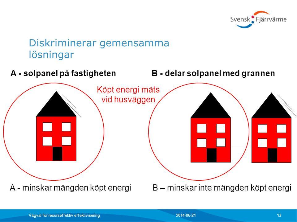 2014-06-21 Vägval för resurseffektiv effektivisering 13 A - minskar mängden köpt energi A - solpanel på fastighetenB - delar solpanel med grannen B –