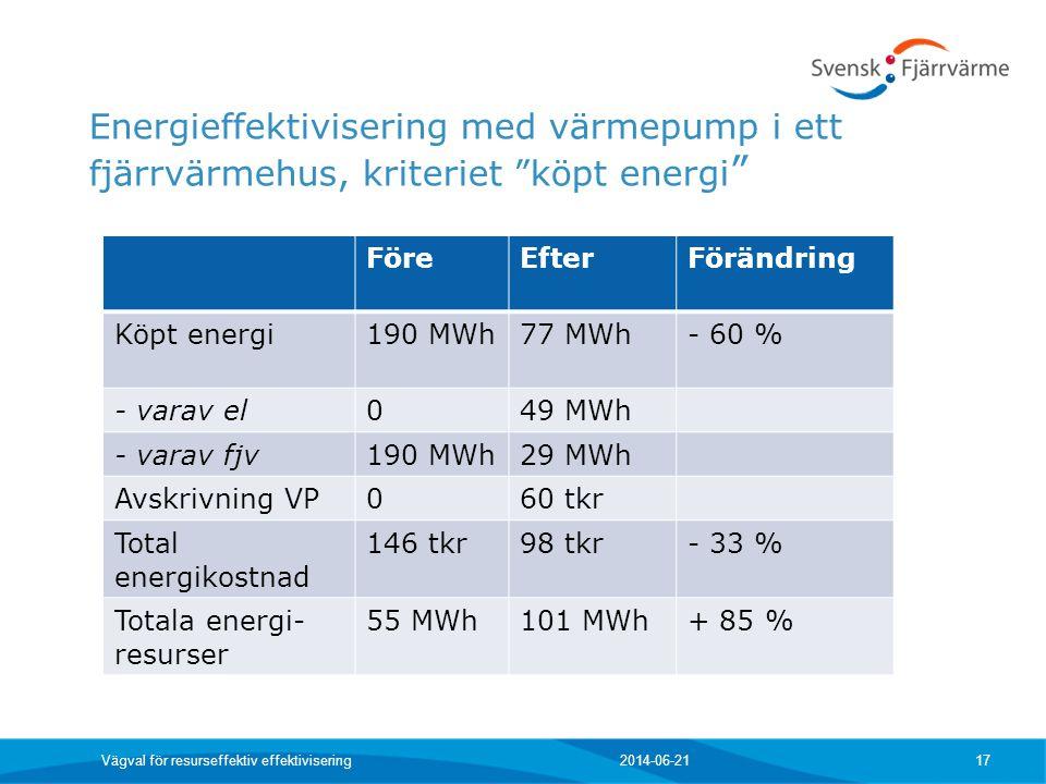 """Energieffektivisering med värmepump i ett fjärrvärmehus, kriteriet """"köpt energi """" 2014-06-21 Vägval för resurseffektiv effektivisering 17 FöreEfterFör"""