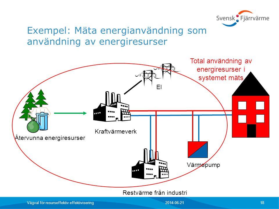Exempel: Mäta energianvändning som användning av energiresurser 2014-06-21 Vägval för resurseffektiv effektivisering 18 Återvunna energiresurser Kraft