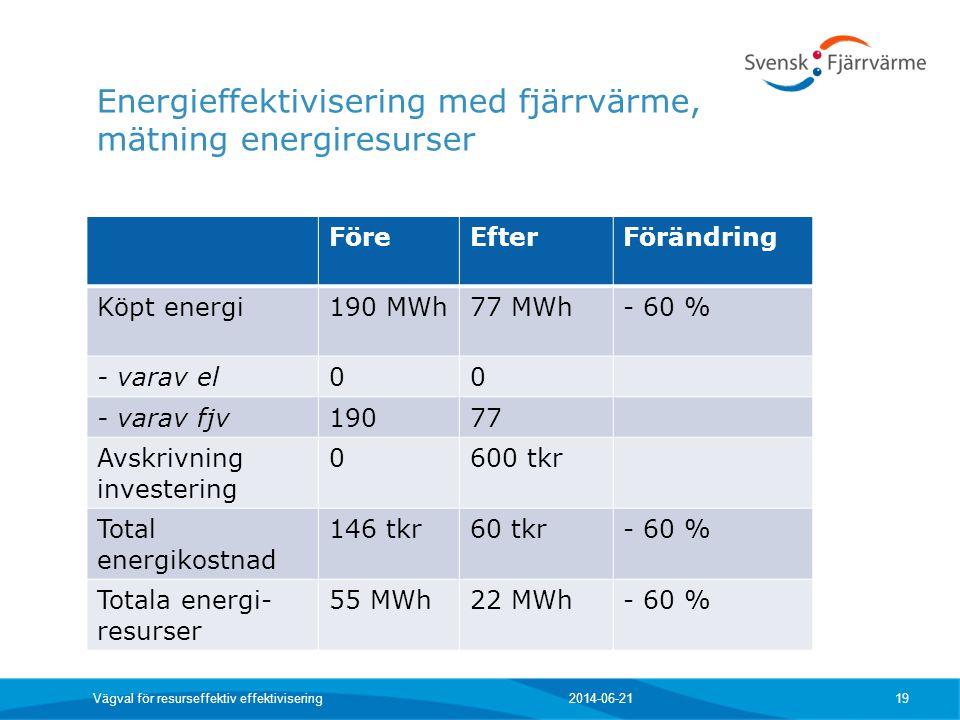 Energieffektivisering med fjärrvärme, mätning energiresurser 2014-06-21 Vägval för resurseffektiv effektivisering 19 FöreEfterFörändring Köpt energi19