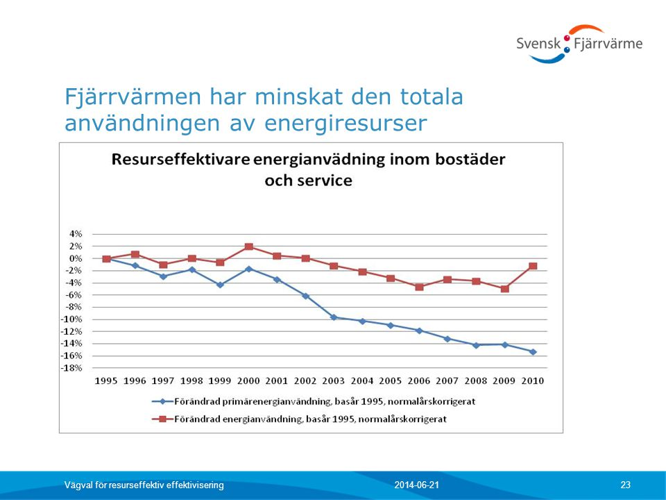Fjärrvärmen har minskat den totala användningen av energiresurser 2014-06-21 Vägval för resurseffektiv effektivisering 23