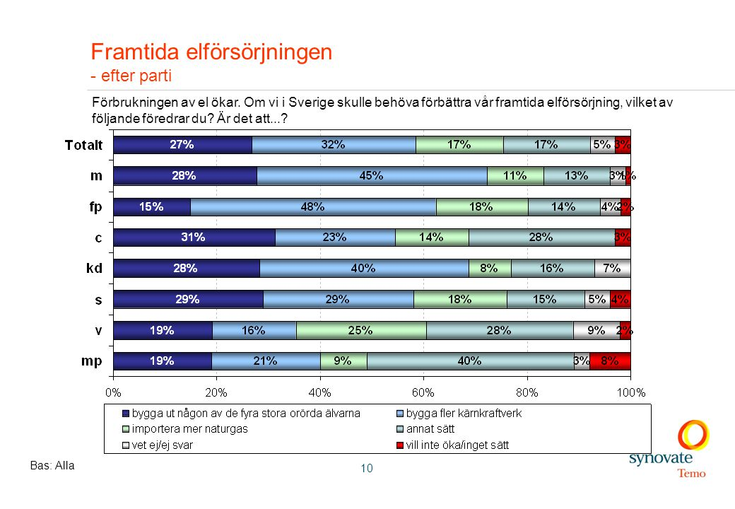 10 Framtida elförsörjningen - efter parti Bas: Alla Förbrukningen av el ökar.