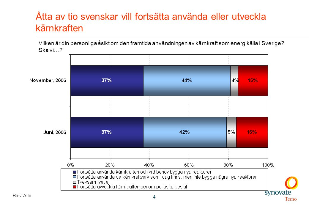 4 Åtta av tio svenskar vill fortsätta använda eller utveckla kärnkraften Bas: Alla Vilken är din personliga åsikt om den framtida användningen av kärnkraft som energikälla i Sverige.