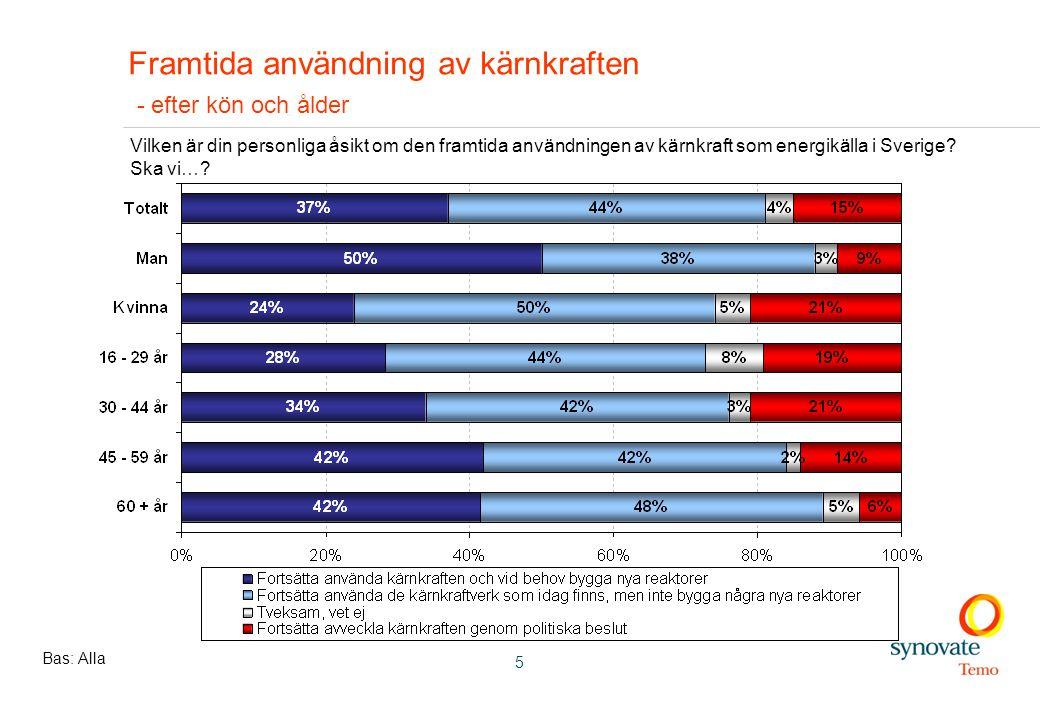 5 Framtida användning av kärnkraften - efter kön och ålder Bas: Alla Vilken är din personliga åsikt om den framtida användningen av kärnkraft som energikälla i Sverige.