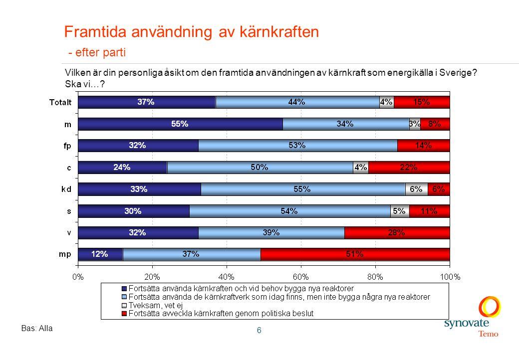 6 Framtida användning av kärnkraften - efter parti Bas: Alla Vilken är din personliga åsikt om den framtida användningen av kärnkraft som energikälla i Sverige.