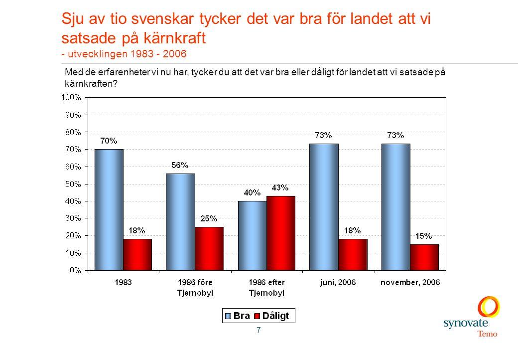 7 Sju av tio svenskar tycker det var bra för landet att vi satsade på kärnkraft - utvecklingen 1983 - 2006 Med de erfarenheter vi nu har, tycker du att det var bra eller dåligt för landet att vi satsade på kärnkraften