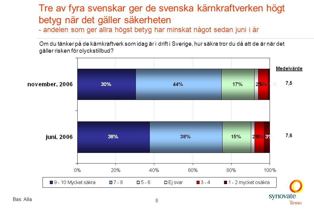 8 Tre av fyra svenskar ger de svenska kärnkraftverken högt betyg när det gäller säkerheten - andelen som ger allra högst betyg har minskat något sedan juni i år Bas: Alla Om du tänker på de kärnkraftverk som idag är i drift i Sverige, hur säkra tror du då att de är när det gäller risken för olyckstillbud.