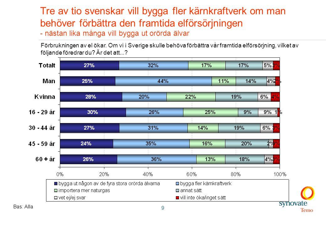 9 Tre av tio svenskar vill bygga fler kärnkraftverk om man behöver förbättra den framtida elförsörjningen - nästan lika många vill bygga ut orörda älvar Bas: Alla Förbrukningen av el ökar.