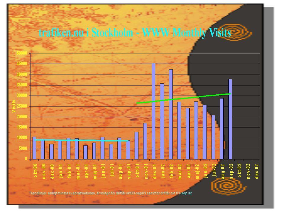 Trendlinjer, enligt minsta kvadratmetoden, är inlagd för driftår okt00-sep01 samt för driftår okt 01-sep 02