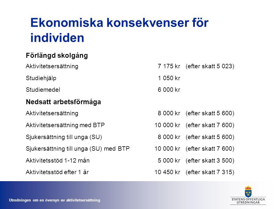 Utredningen om en översyn av aktivitetsersättning Ekonomiska konsekvenser för individen Förlängd skolgång Aktivitetsersättning7 175 kr(efter skatt 5 0