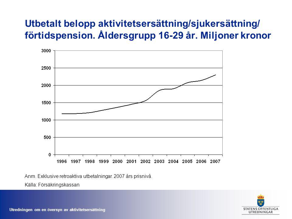 Utredningen om en översyn av aktivitetsersättning Utbetalt belopp aktivitetsersättning/sjukersättning/ förtidspension. Åldersgrupp 16-29 år. Miljoner