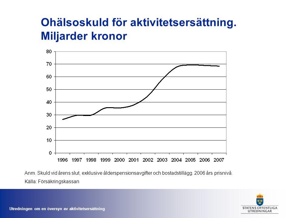 Utredningen om en översyn av aktivitetsersättning Ohälsoskuld för aktivitetsersättning. Miljarder kronor Anm. Skuld vid årens slut, exklusive ålderspe