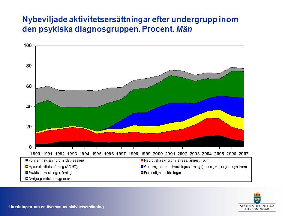 Utredningen om en översyn av aktivitetsersättning Nybeviljade aktivitetsersättningar efter undergrupp inom den psykiska diagnosgruppen. Procent. Män