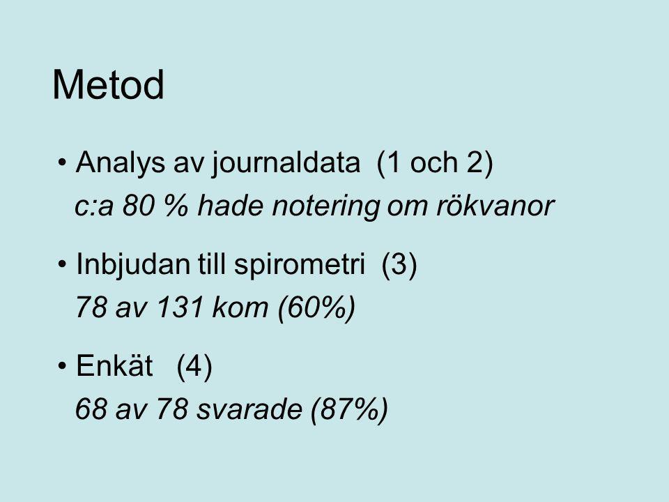 Metod • Analys av journaldata (1 och 2) c:a 80 % hade notering om rökvanor • Inbjudan till spirometri (3) 78 av 131 kom (60%) • Enkät (4) 68 av 78 sva