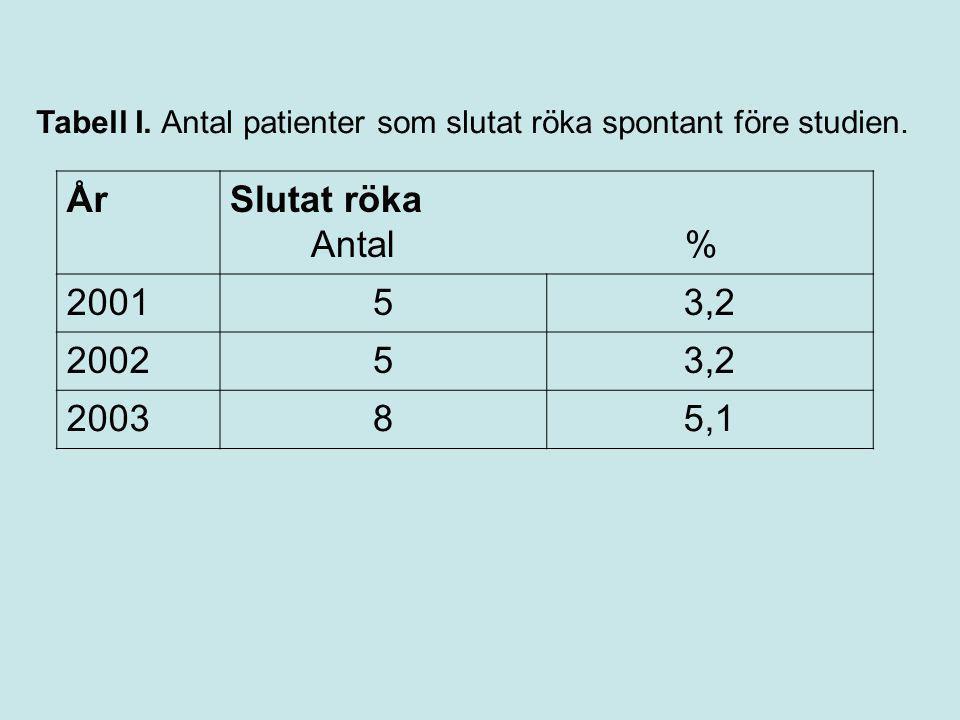 Tabell I. Antal patienter som slutat röka spontant före studien. ÅrSlutat röka Antal % 200153,2 200253,2 200385,1
