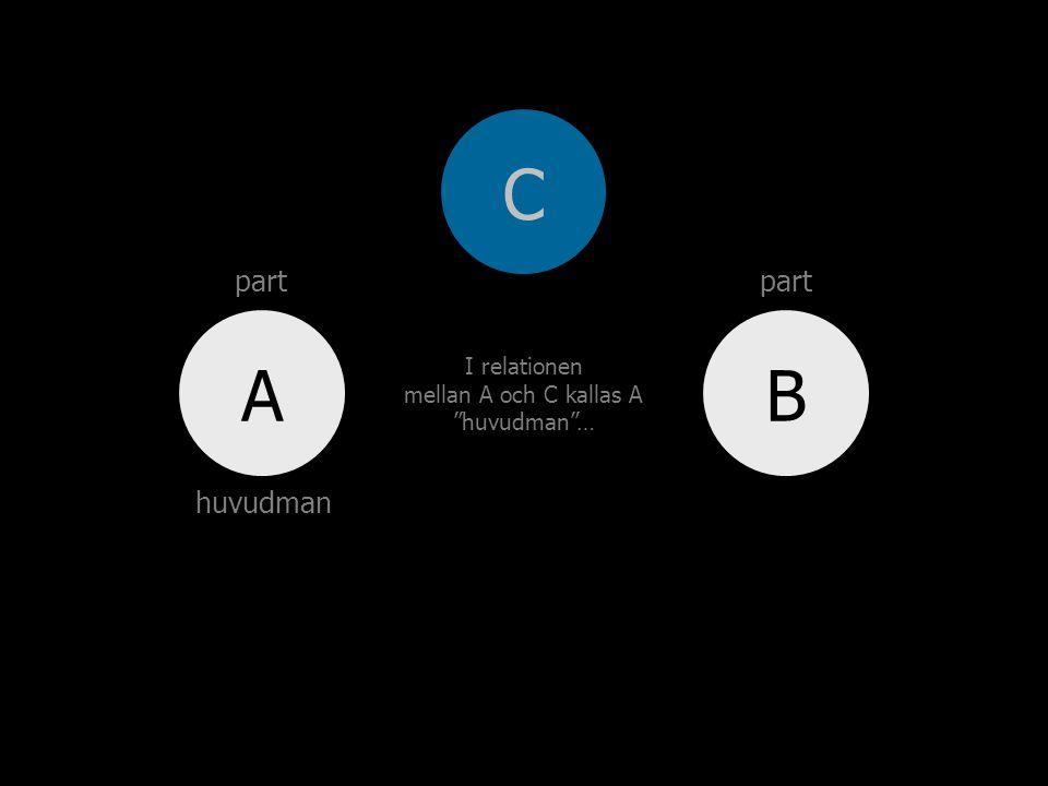 BA I relationen mellan A och C kallas A huvudman … C part