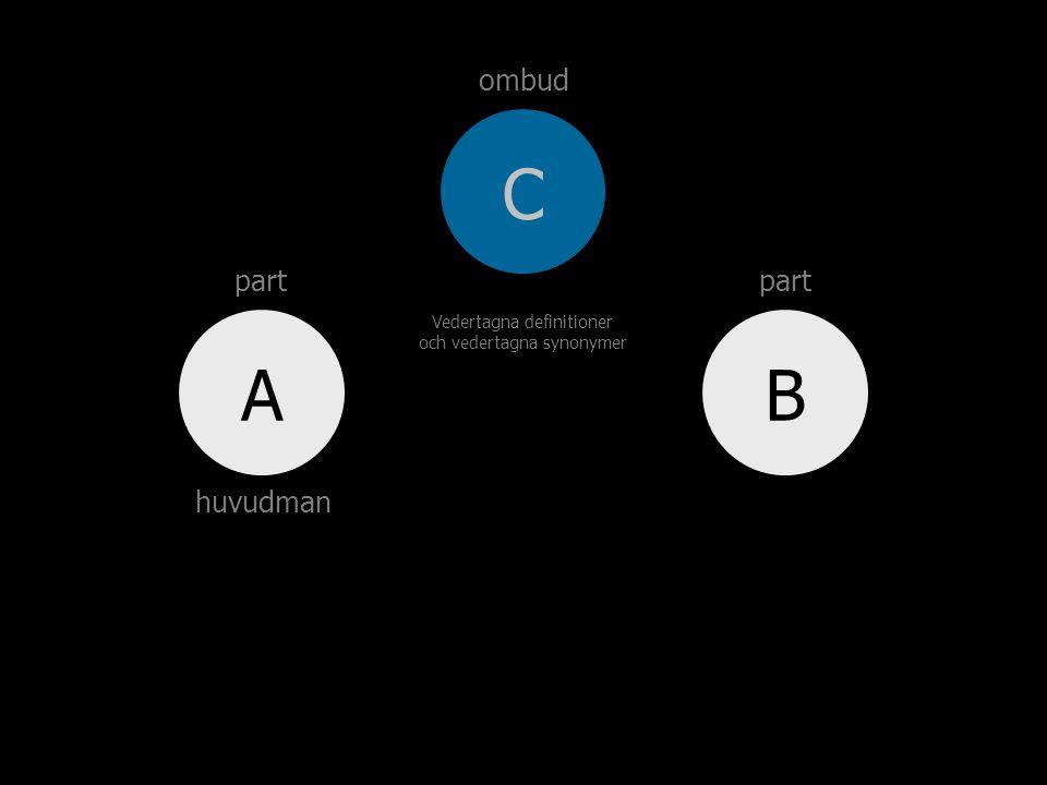BA C ombud; subst. person som ger uttryck för och bevakar annan persons eller grupps intressen.