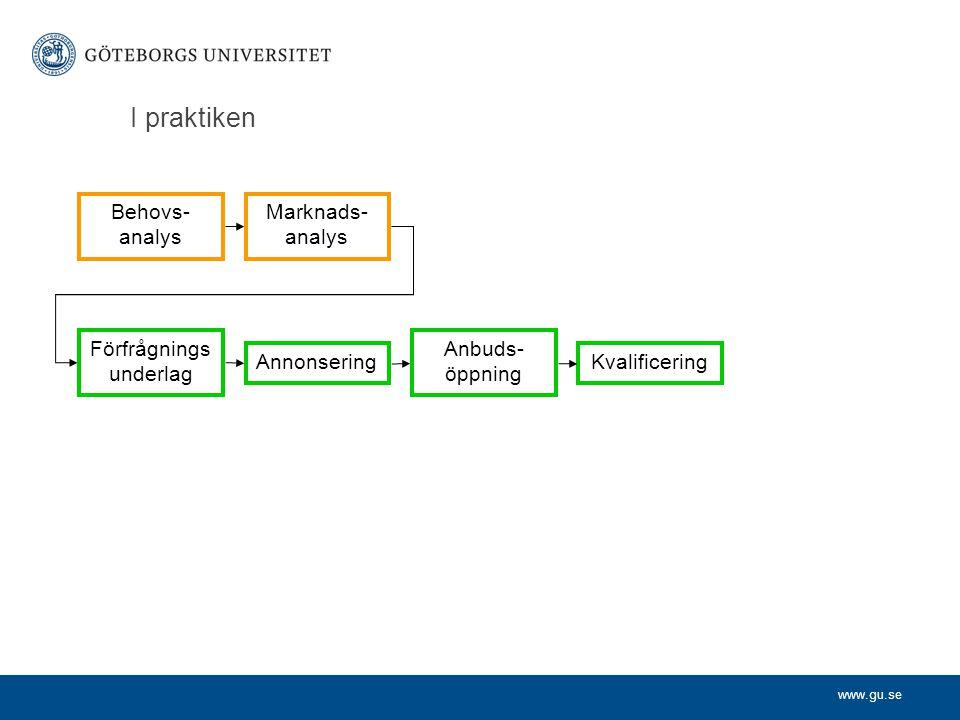 www.gu.se I praktiken Behovs- analys Marknads- analys Förfrågnings underlag Annonsering Anbuds- öppning Kvalificering