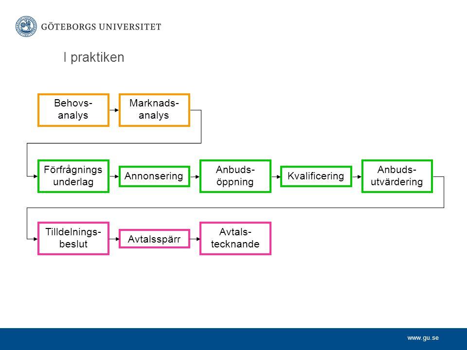 www.gu.se I praktiken Behovs- analys Marknads- analys Förfrågnings underlag Annonsering Anbuds- öppning Kvalificering Anbuds- utvärdering Tilldelnings